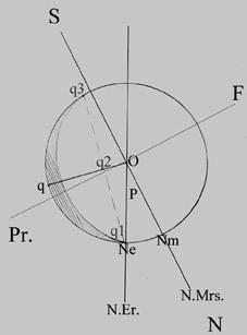 Εικόνα περιστροφής και φάσης Άρη