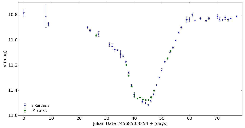 EE Cep light curve 2014
