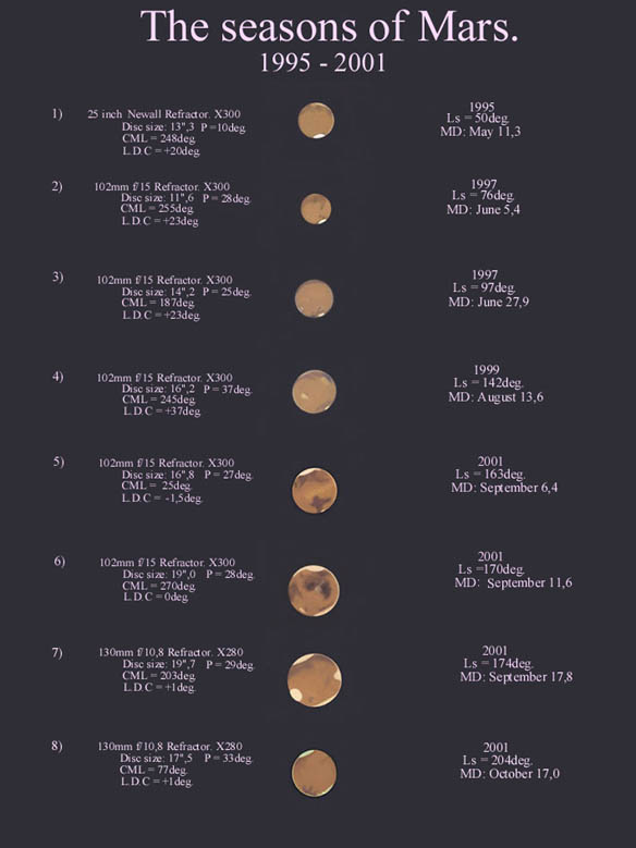 Mars Drawings in different Martian seasons through the telescope