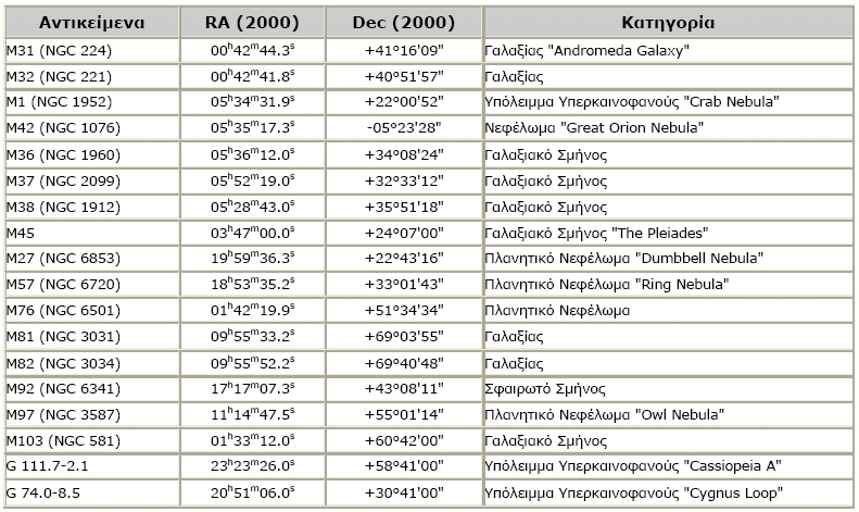 Πίνακας με ορατά αντικείμενα στον ουρανό για τον Νοέμβριο 2005