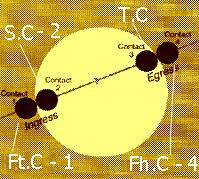 Σχέδιο που δείχνει τις τέσσερις επαφές κατά την διάβαση της Αφροδίτης.
