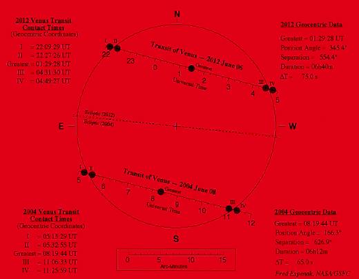 Σχήμα των διαβάσεων της Αφροδίτης για το 2004 και 2012, Fred Espenak, NASA / GSFC