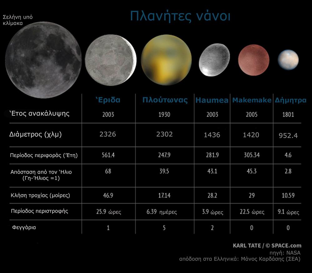 Εικόνα 2. Χαρακτηριστικά των νάνων πλανητών και σύγκριση τους με το μέγεθος της Σελήνης.